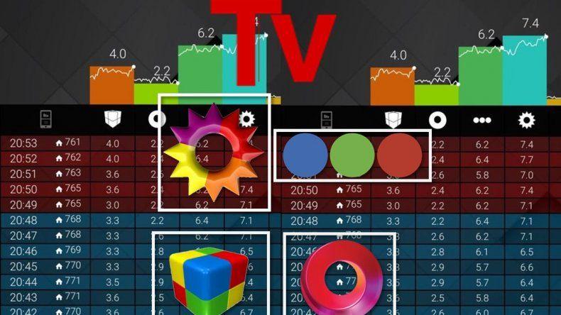 Llega el nuevo rating; ahora no sólo será minuto a minuto: ¿Cómo serán las nuevas mediciones de la tele?