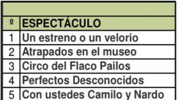 Las obras más vistas: Roberto Moldavsky en Mar del Plata y Flavio Mendoza en Carlos Paz